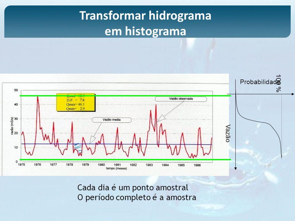 Cada dia é um ponto amostral O período completo é a amostra 100 % Vazão Probabilidade Transformar hidrograma em histograma