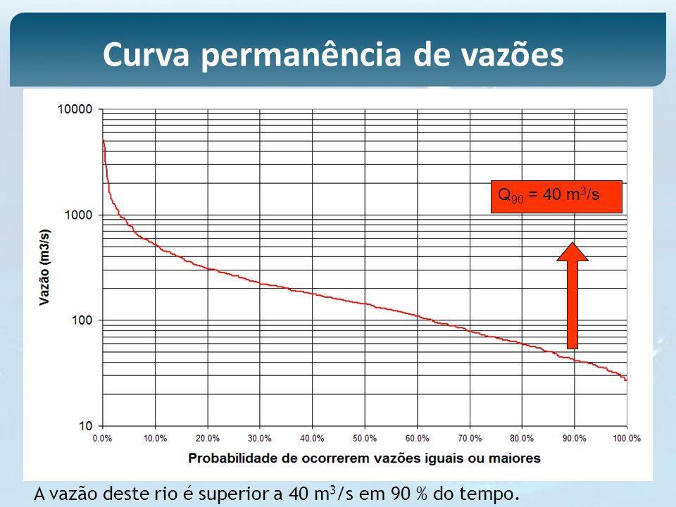 Q 90 = 40 m 3 /s A vazão deste rio é superior a 40 m 3 /s em 90 % do tempo.