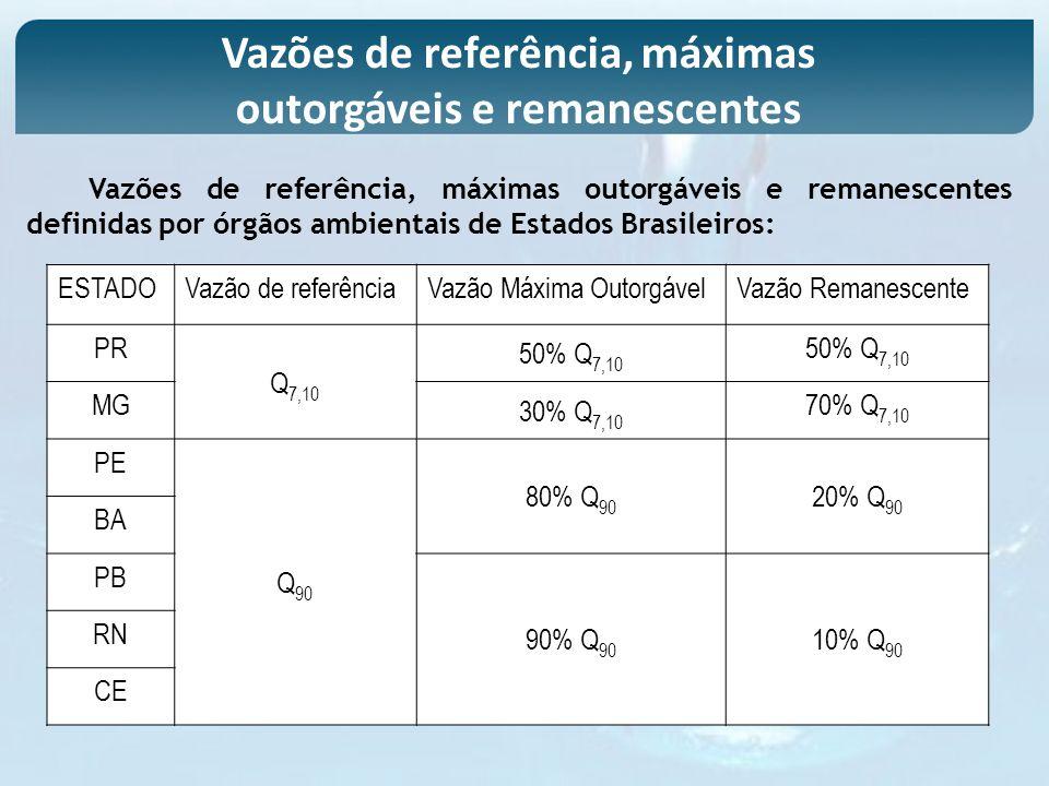 ESTADOVazão de referênciaVazão Máxima OutorgávelVazão Remanescente PR Q 7,10 50% Q 7,10 MG 30% Q 7,10 70% Q 7,10 PE Q 90 80% Q 90 20% Q 90 BA PB 90% Q