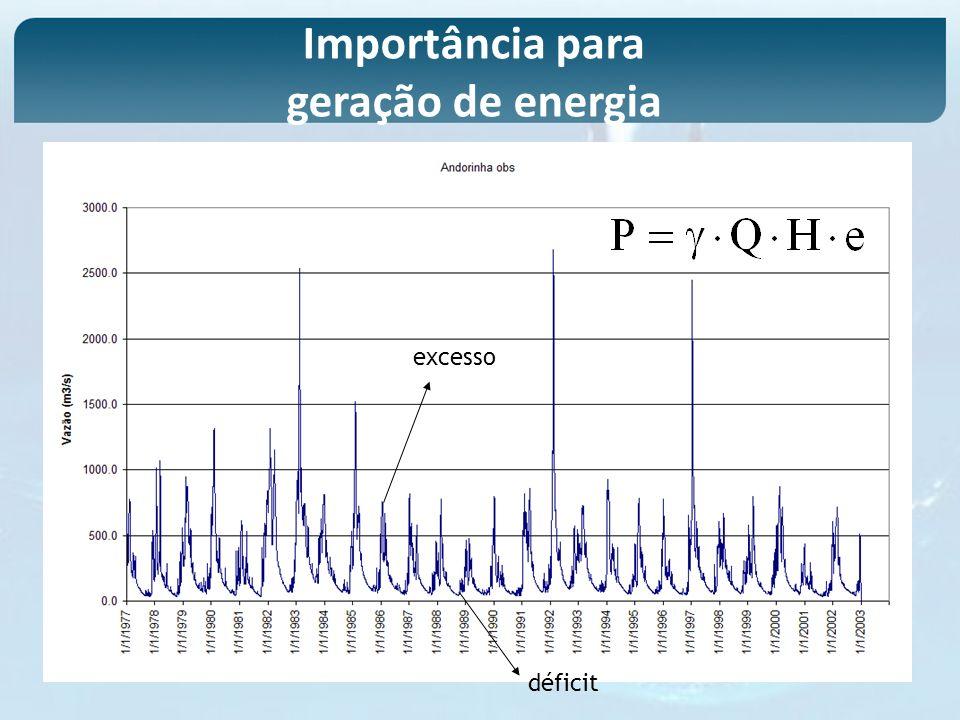 excesso déficit Importância para geração de energia