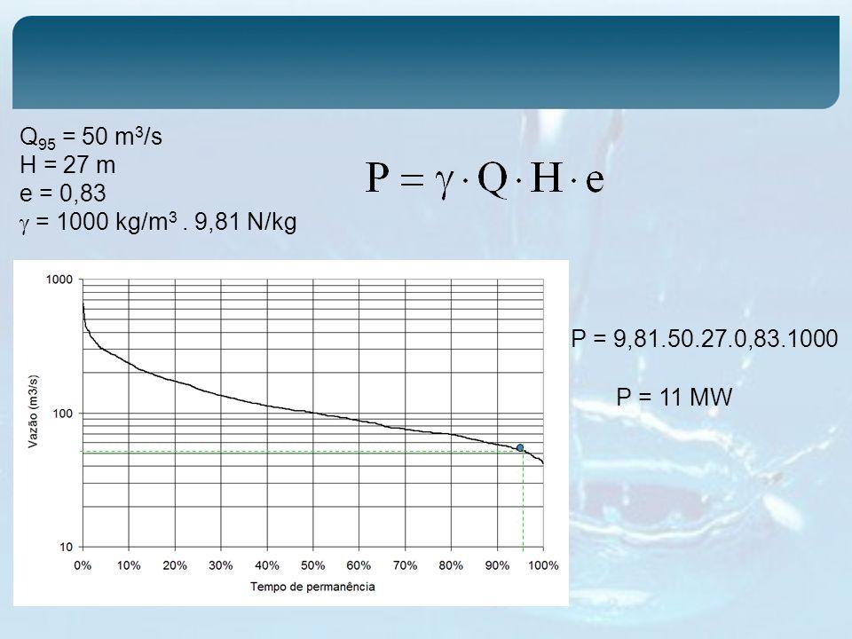 Q 95 = 50 m 3 /s H = 27 m e = 0,83 = 1000 kg/m 3. 9,81 N/kg P = 11 MW P = 9,81.50.27.0,83.1000