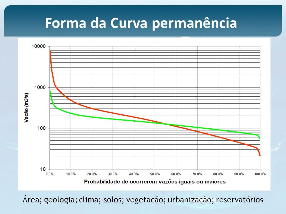 Área; geologia; clima; solos; vegetação; urbanização; reservatórios Forma da Curva permanência