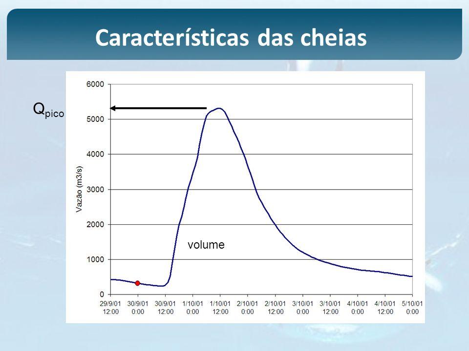 Q pico volume Características das cheias