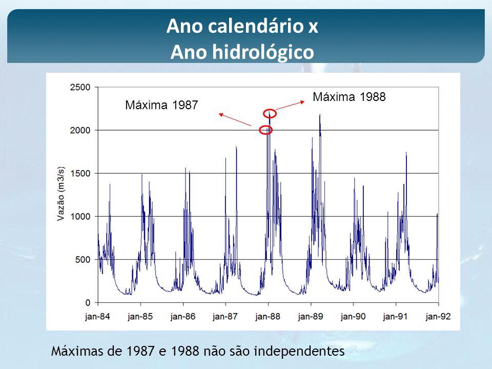 Ano calendário x Ano hidrológico Máxima 1988 Máxima 1987 Máximas de 1987 e 1988 não são independentes
