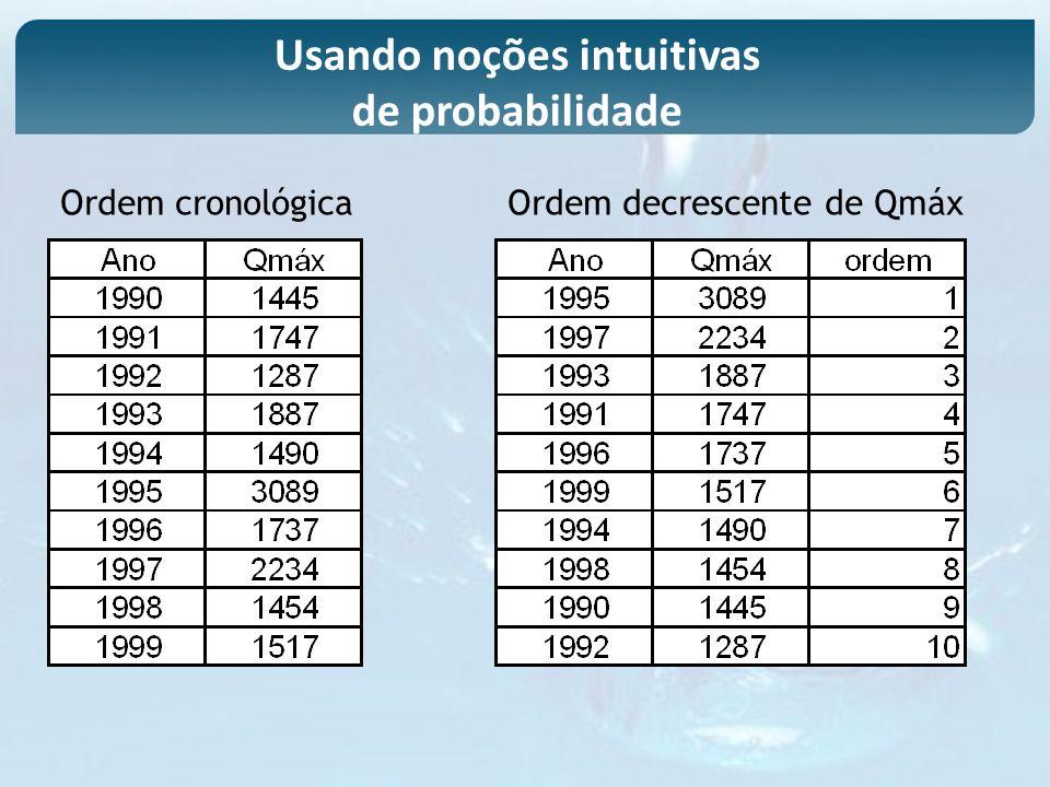 Ordem cronológicaOrdem decrescente de Qmáx Usando noções intuitivas de probabilidade