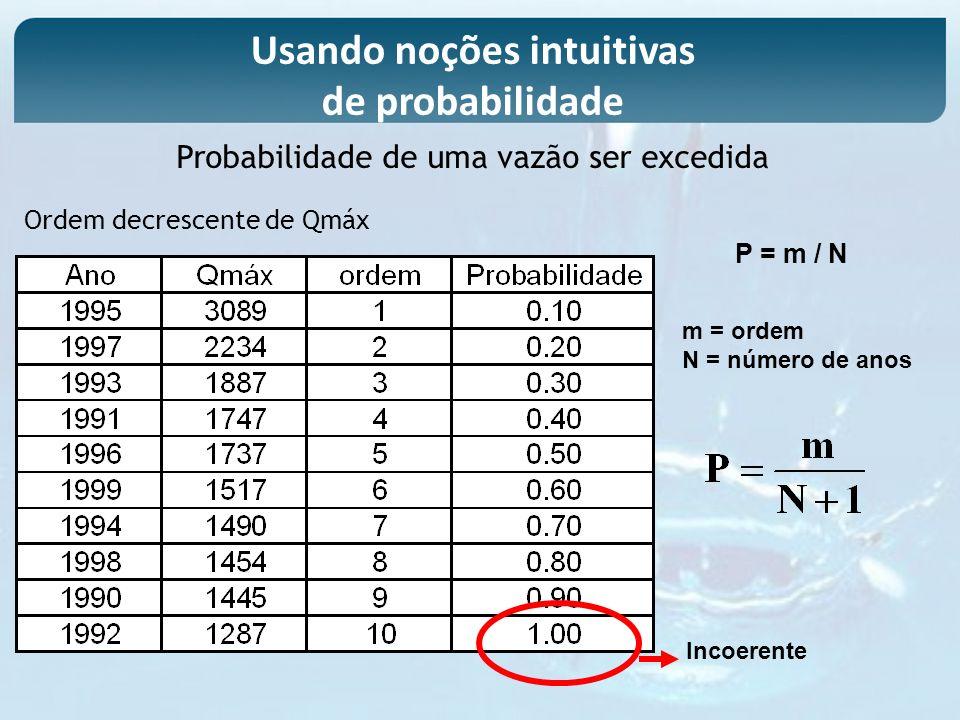 Usando noções intuitivas de probabilidade Ordem decrescente de Qmáx P = m / N m = ordem N = número de anos Incoerente Probabilidade de uma vazão ser e