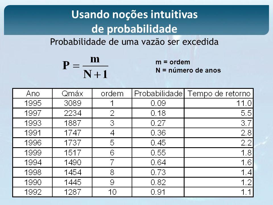 Usando noções intuitivas de probabilidade m = ordem N = número de anos Probabilidade de uma vazão ser excedida