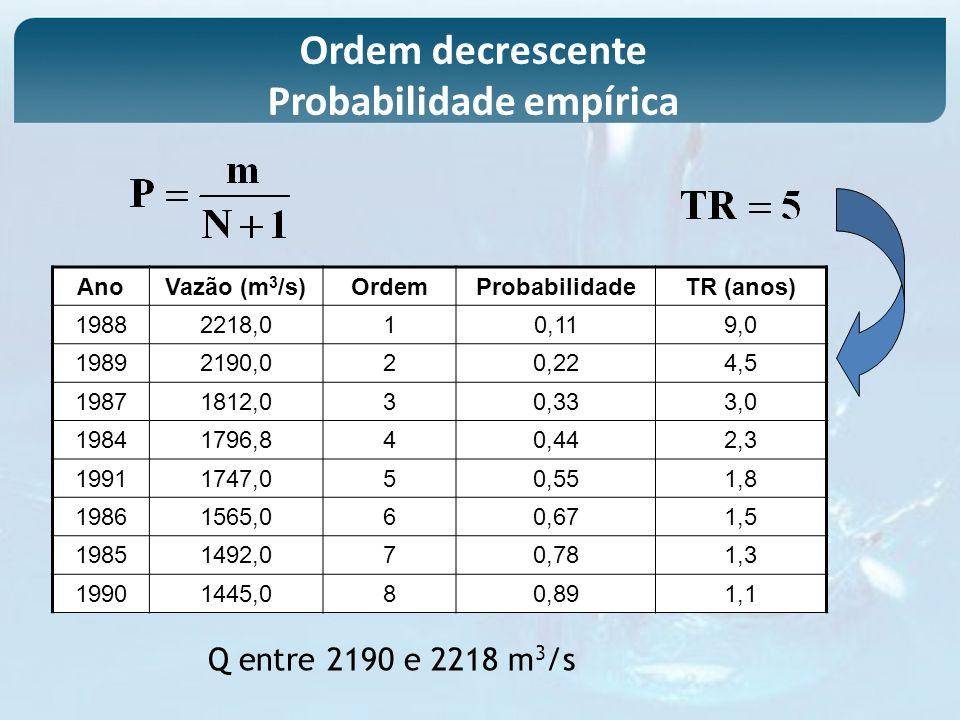 Ordem decrescente Probabilidade empírica AnoVazão (m 3 /s)OrdemProbabilidadeTR (anos) 19882218,010,119,0 19892190,020,224,5 19871812,030,333,0 1984179