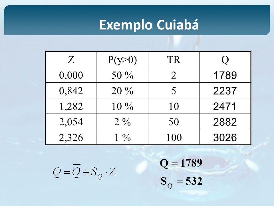 ZP(y>0)TRQ 0,00050 %2 1789 0,84220 %5 2237 1,28210 %10 2471 2,0542 %50 2882 2,3261 %100 3026 Exemplo Cuiabá