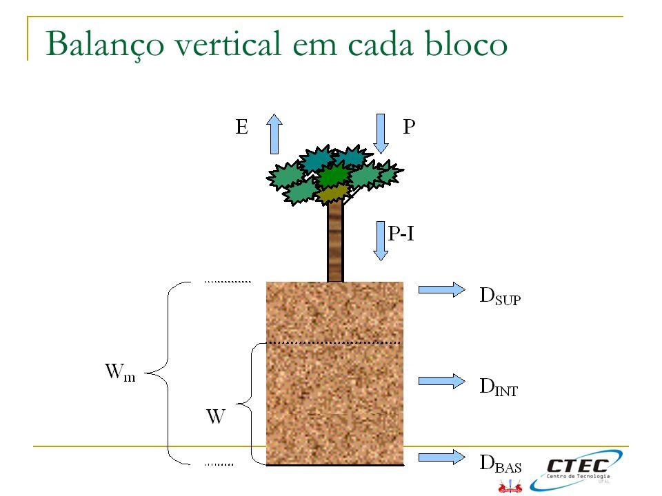 Balanço vertical em cada bloco