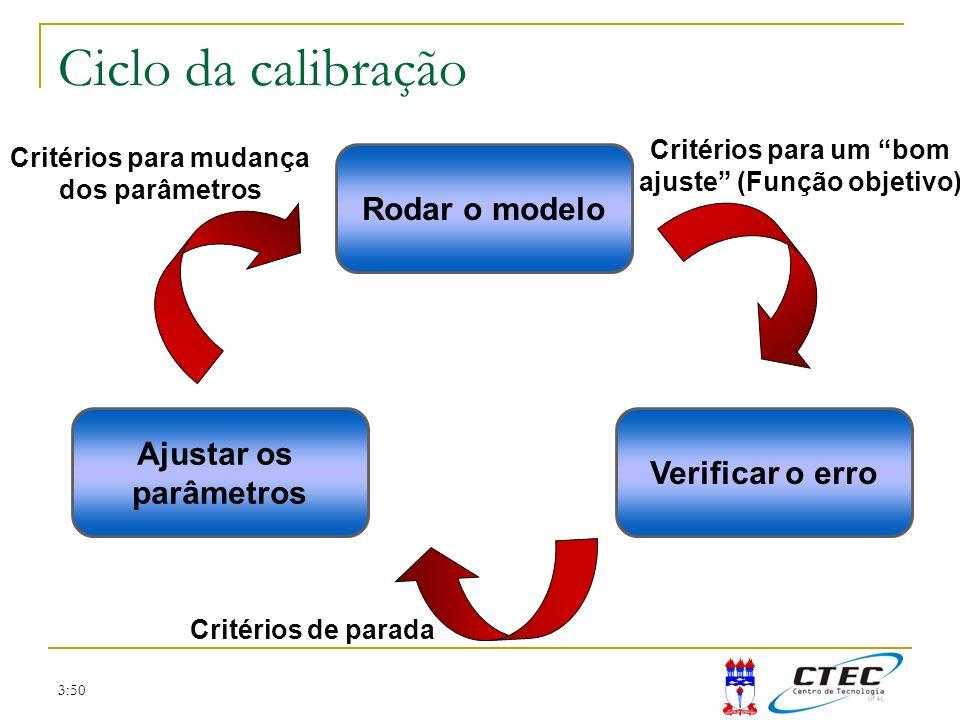 3:50 Ciclo da calibração Rodar o modelo Verificar o erro Ajustar os parâmetros Critérios de parada Critérios para um bom ajuste (Função objetivo) Crit