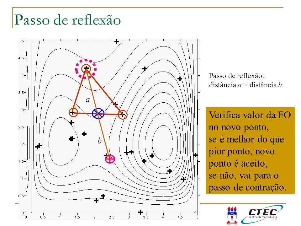 3:50 Passo de reflexão Passo de reflexão: distância a = distância b a b Verifica valor da FO no novo ponto, se é melhor do que pior ponto, novo ponto