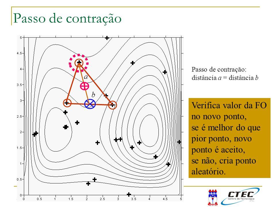 3:50 Passo de contração a b Passo de contração: distância a = distância b Verifica valor da FO no novo ponto, se é melhor do que pior ponto, novo pont