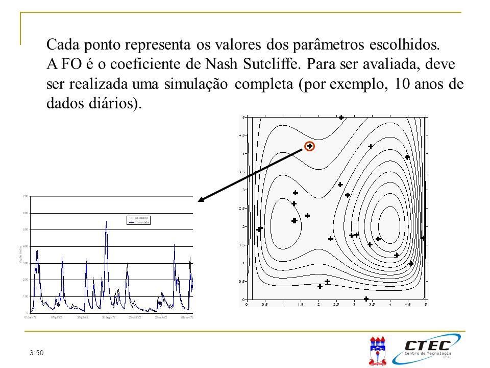3:50 Cada ponto representa os valores dos parâmetros escolhidos. A FO é o coeficiente de Nash Sutcliffe. Para ser avaliada, deve ser realizada uma sim