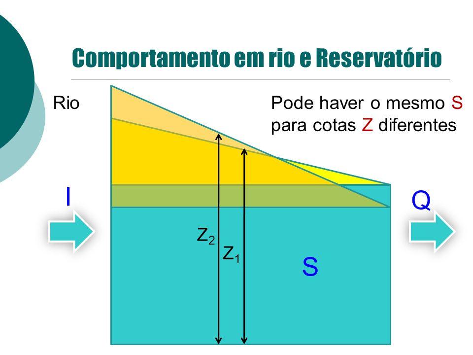 Rio Z2Z2 Z1Z1 Pode haver o mesmo S para cotas Z diferentes I Q S