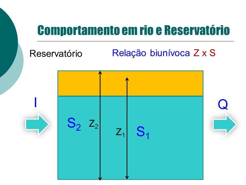 Comportamento em rio e Reservatório Reservatório Z1Z1 Relação biunívoca Z x S I Q S1S1 Z2Z2 S2S2