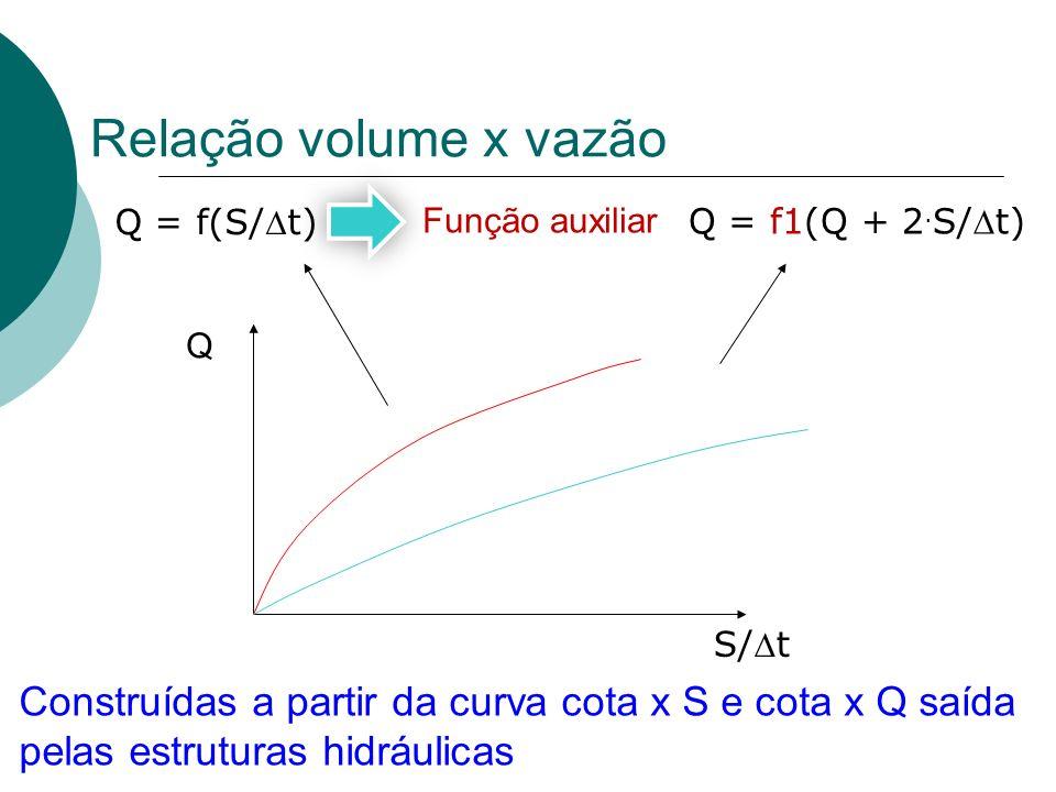 Relação volume x vazão Q Função auxiliar Construídas a partir da curva cota x S e cota x Q saída pelas estruturas hidráulicas Q = f(S/t) S/t Q = f1(Q