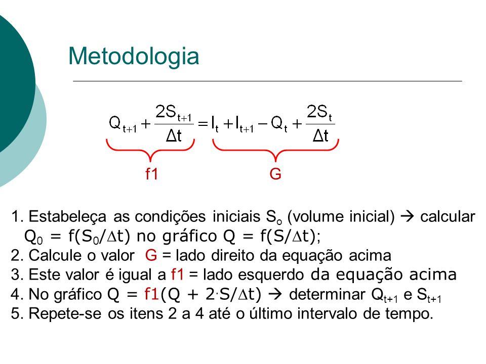 Metodologia 1. Estabeleça as condições iniciais S o (volume inicial) calcular Q 0 = f(S 0 /t) no gráfico Q = f(S/t) ; 2. Calcule o valor G = lado dire
