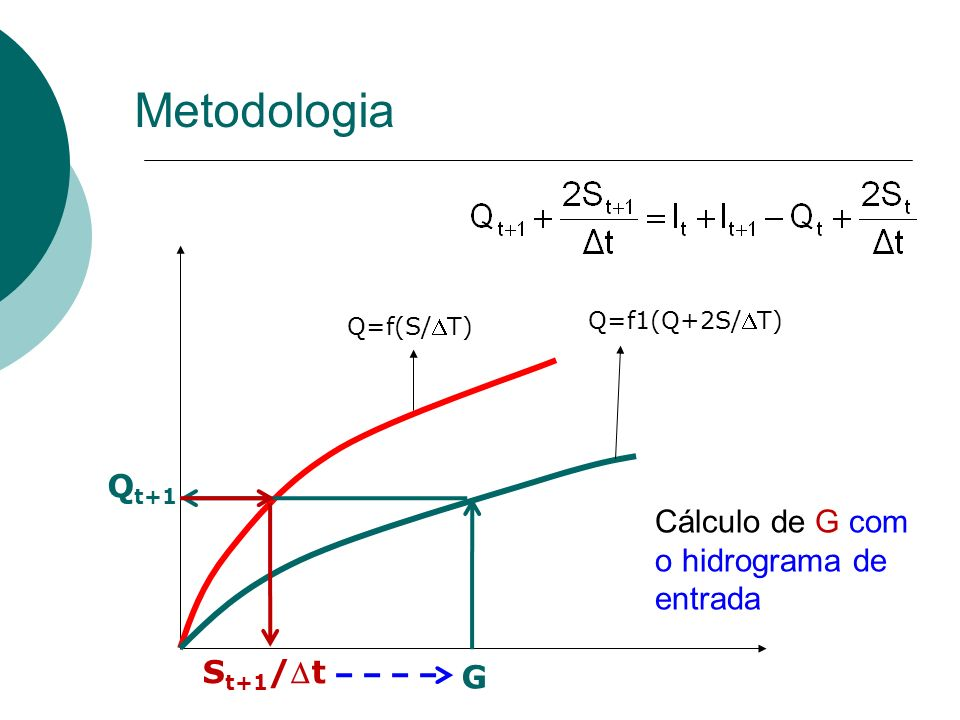 Q=f(S/T) Q=f1(Q+2S/T) S t+1 /t Cálculo de G com o hidrograma de entrada G Q t+1 Metodologia