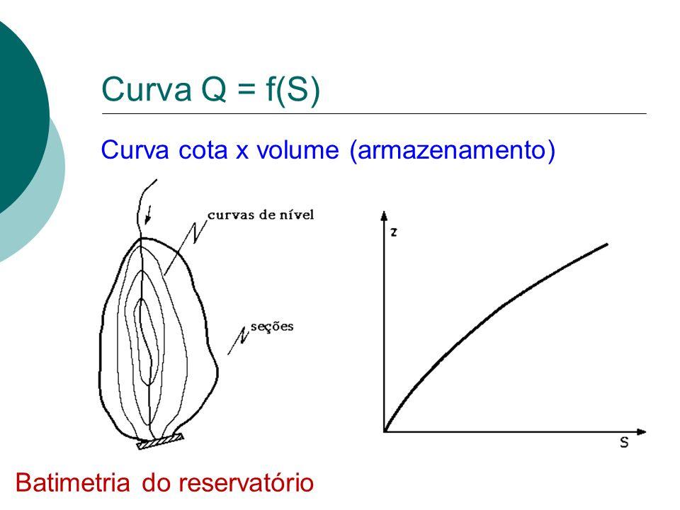 Curva Q = f(S) Curva cota x volume (armazenamento) Batimetria do reservatório