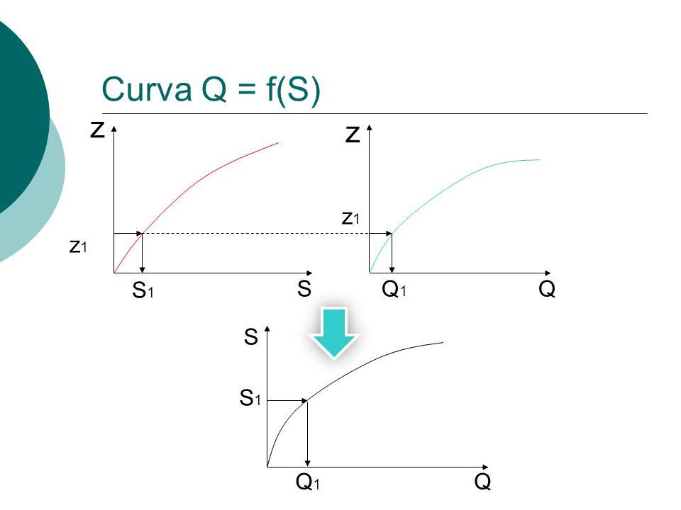 z z SQ z1z1 z1z1 S1S1 Q1Q1 S QQ1Q1 S1S1 Curva Q = f(S)