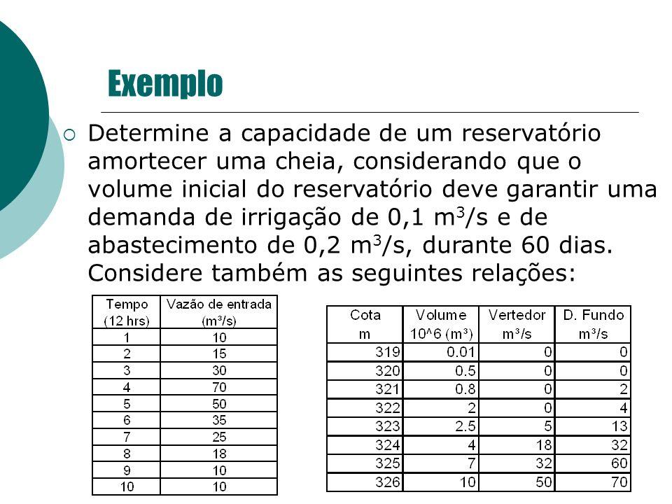 Exemplo Determine a capacidade de um reservatório amortecer uma cheia, considerando que o volume inicial do reservatório deve garantir uma demanda de