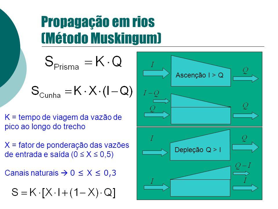 Ascenção I > Q Depleção Q > I K = tempo de viagem da vazão de pico ao longo do trecho X = fator de ponderação das vazões de entrada e saída (0 X 0,5)
