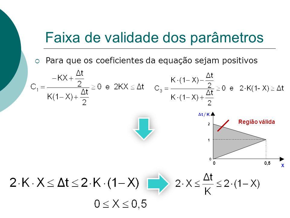 Faixa de validade dos parâmetros Para que os coeficientes da equação sejam positivos