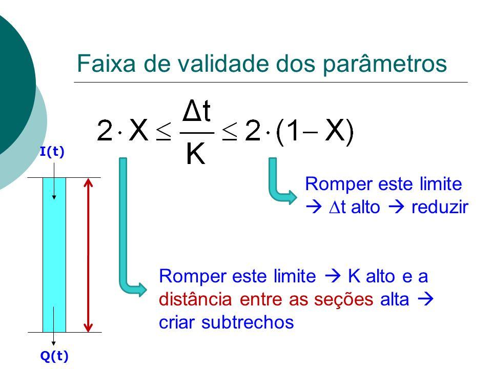 Faixa de validade dos parâmetros Romper este limite t alto reduzir Q(t) I(t) Romper este limite K alto e a distância entre as seções alta criar subtre