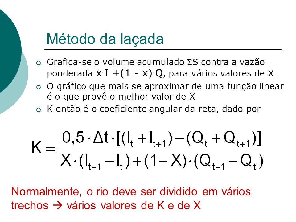 Método da laçada Grafica-se o volume acumulado S contra a vazão ponderada x. I +(1 - x). Q, para vários valores de X O gráfico que mais se aproximar d