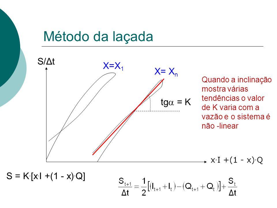 Método da laçada S/Δt x. I +(1 - x). Q X=X 1 X= X n tg = K Quando a inclinação mostra várias tendências o valor de K varia com a vazão e o sistema é n