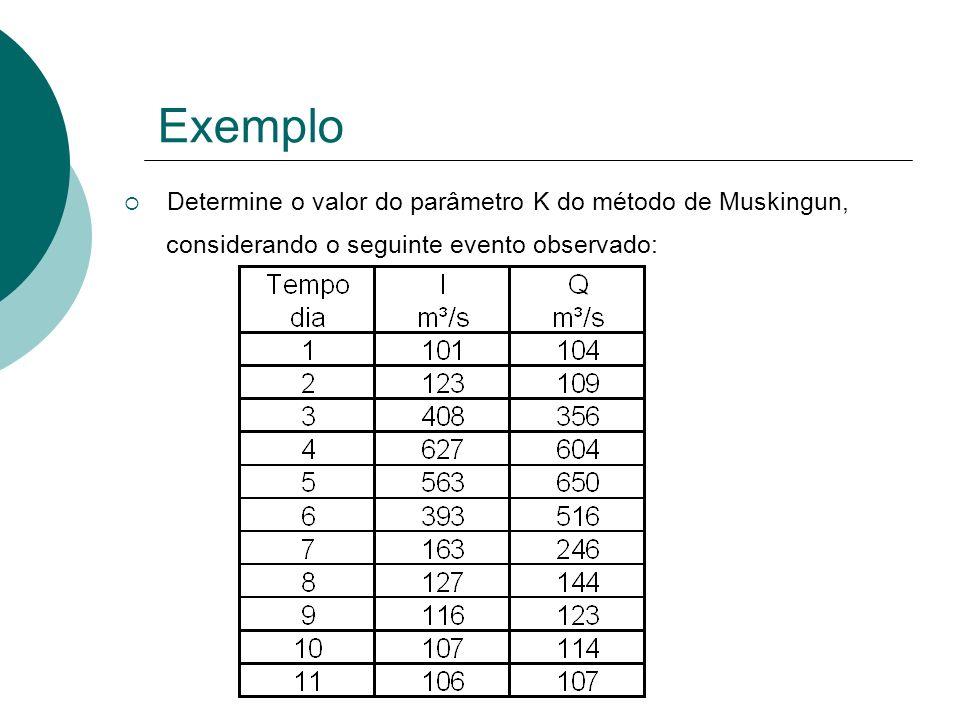 Determine o valor do parâmetro K do método de Muskingun, considerando o seguinte evento observado: Exemplo