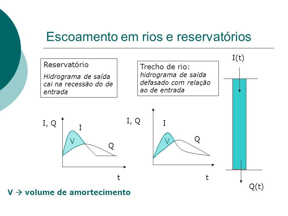 Escoamento em rios e reservatórios I(t) Q(t) t I, Q I Q Reservatório Hidrograma de saída cai na recessão do de entrada I Q Trecho de rio: hidrograma d