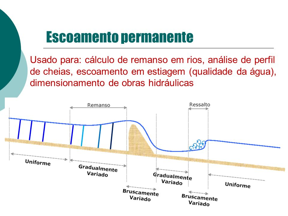 Escoamento permanente Usado para: cálculo de remanso em rios, análise de perfil de cheias, escoamento em estiagem (qualidade da água), dimensionamento