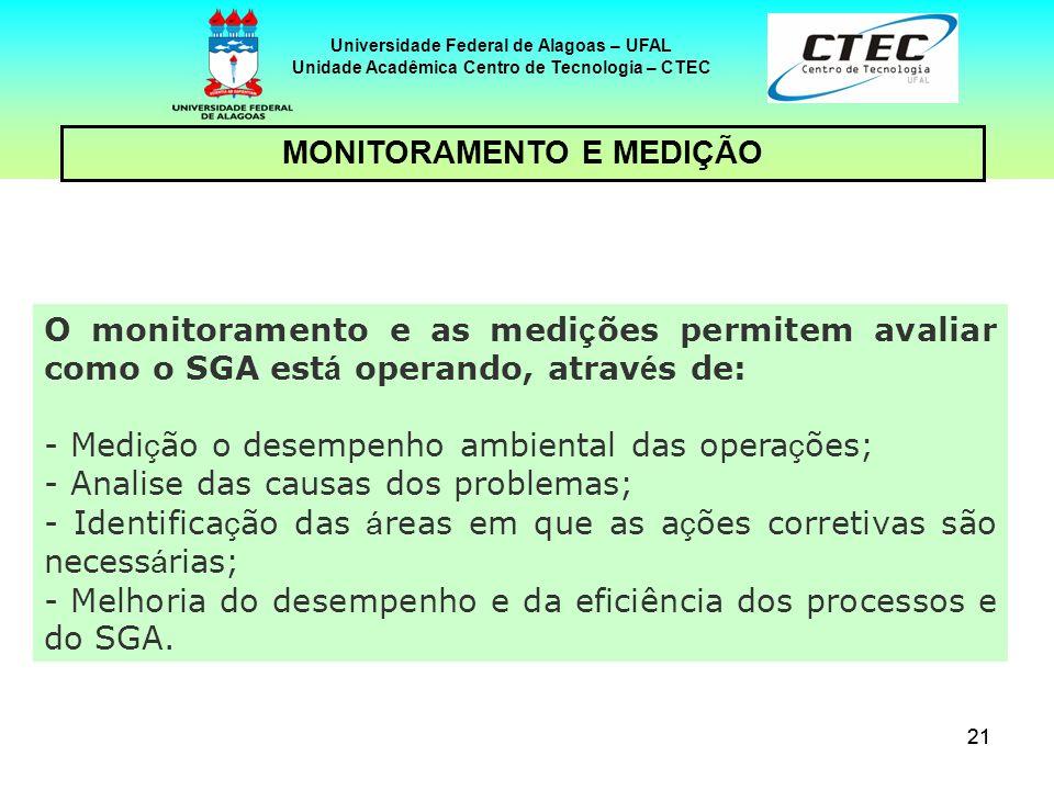 21 Universidade Federal de Alagoas – UFAL Unidade Acadêmica Centro de Tecnologia – CTEC MONITORAMENTO E MEDIÇÃO O monitoramento e as medi ç ões permit