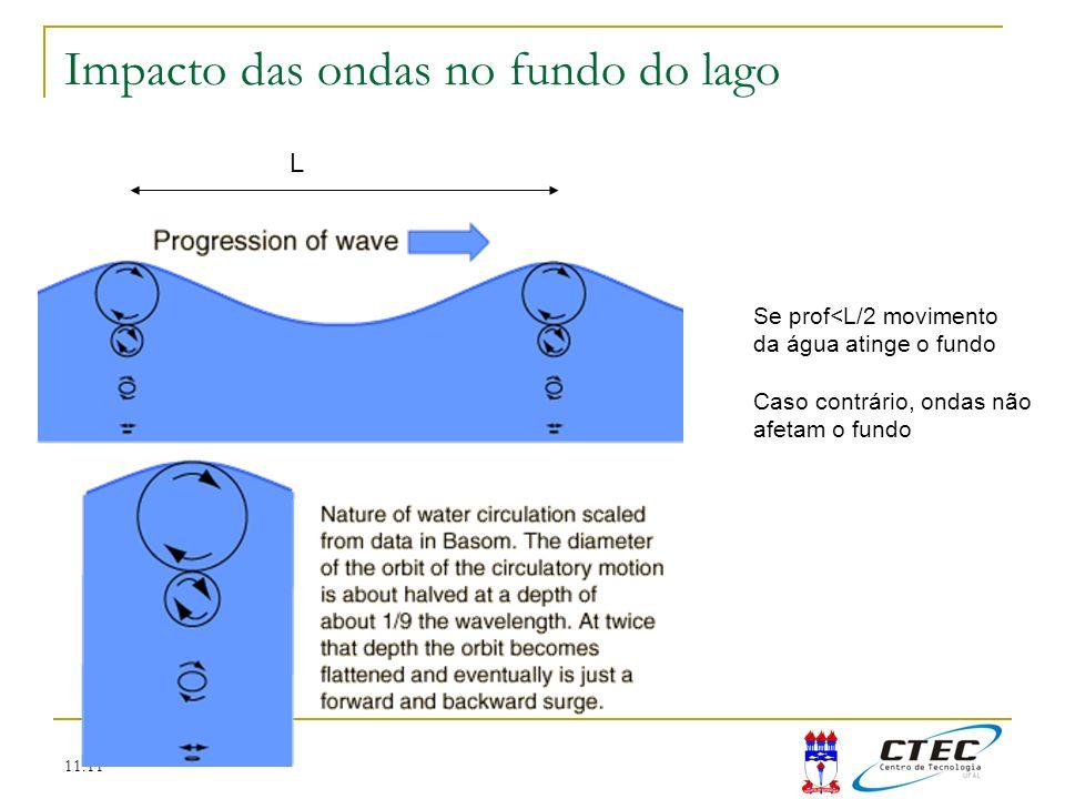 11:11 Impacto das ondas no fundo do lago L Se prof<L/2 movimento da água atinge o fundo Caso contrário, ondas não afetam o fundo