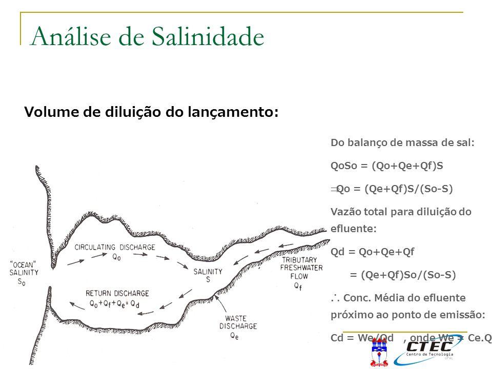 11:11 Volume de diluição do lançamento: Do balanço de massa de sal: QoSo = (Qo+Qe+Qf)S Qo = (Qe+Qf)S/(So-S) Vazão total para diluição do efluente: Qd