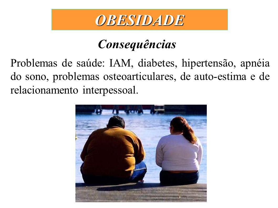 Problemas de saúde: IAM, diabetes, hipertensão, apnéia do sono, problemas osteoarticulares, de auto-estima e de relacionamento interpessoal. Consequên