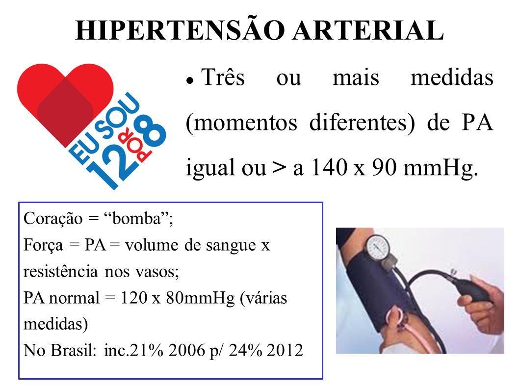 HIPERTENSÃO ARTERIAL Três ou mais medidas (momentos diferentes) de PA igual ou > a 140 x 90 mmHg. Coração = bomba; Força = PA = volume de sangue x res