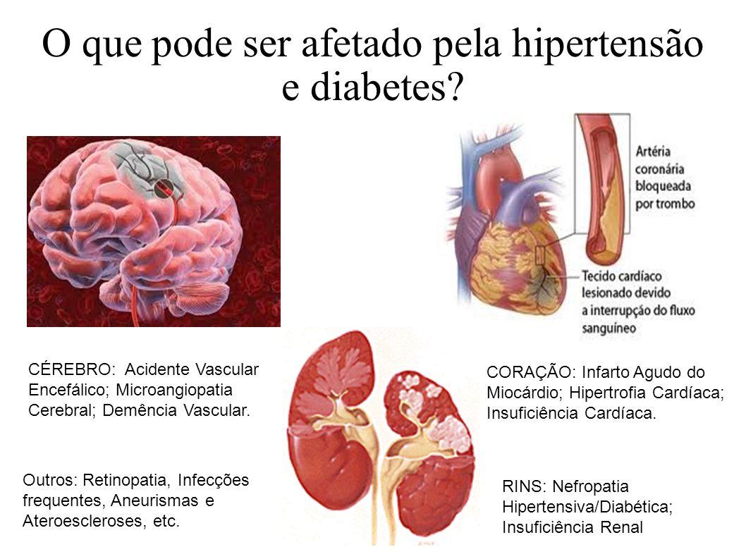 O que pode ser afetado pela hipertensão e diabetes? CÉREBRO: Acidente Vascular Encefálico; Microangiopatia Cerebral; Demência Vascular. CORAÇÃO: Infar