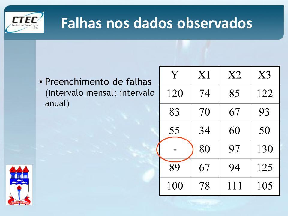Preenchimento de falhas (intervalo mensal; intervalo anual) YX1X2X3 1207485122 83706793 55346050 -8097130 896794125 10078111105 Falhas nos dados obser