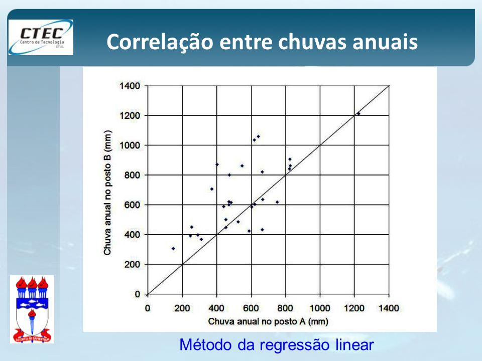 Correlação entre chuvas anuais Método da regressão linear