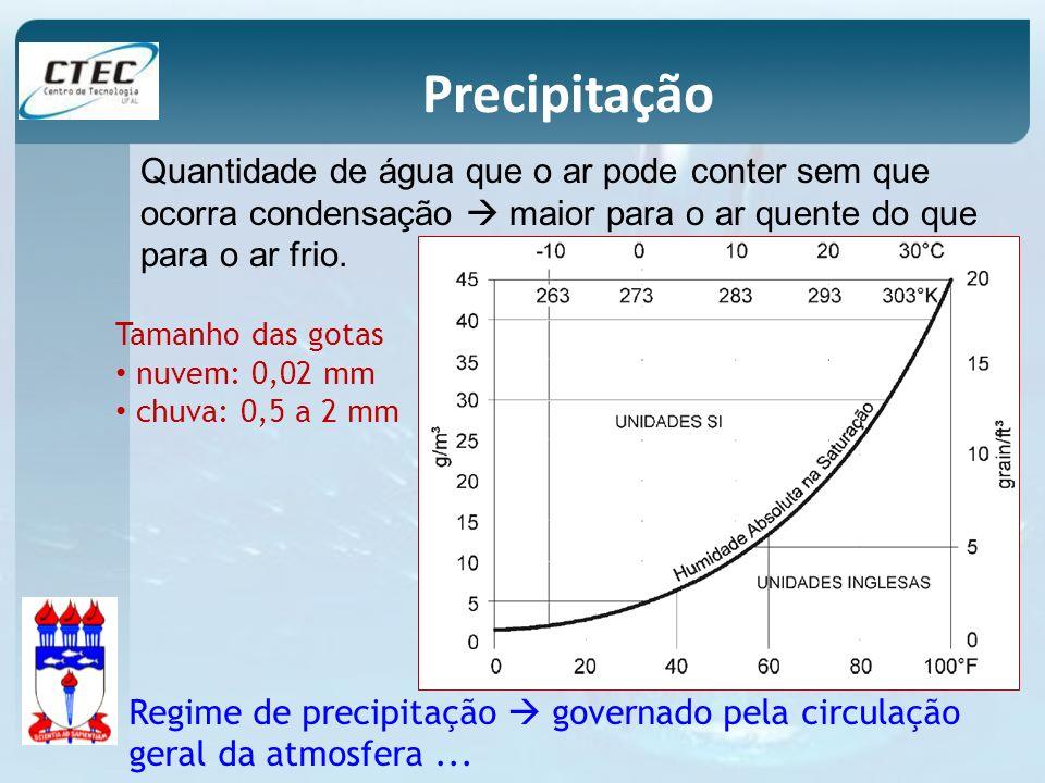 Posto 1 1600 mm Posto 2 1400 mm Posto 3 900 mm Precipitação média numa bacia
