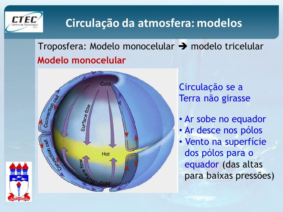 Circulação da atmosfera: modelos Troposfera: Modelo monocelular modelo tricelular Modelo monocelular Circulação se a Terra não girasse Ar sobe no equa