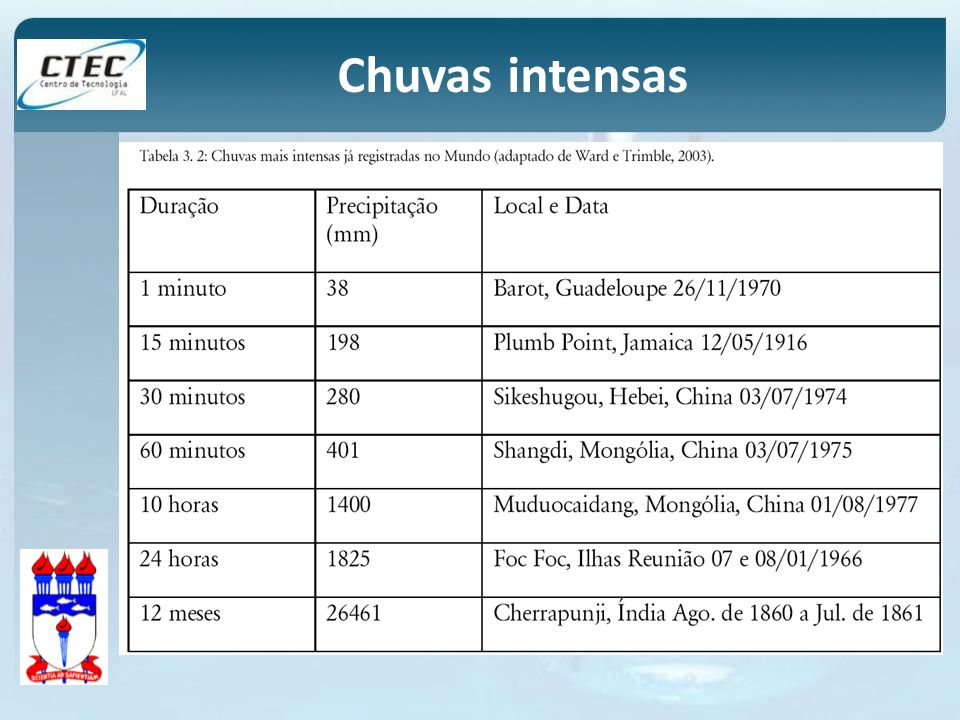 Chuvas intensas