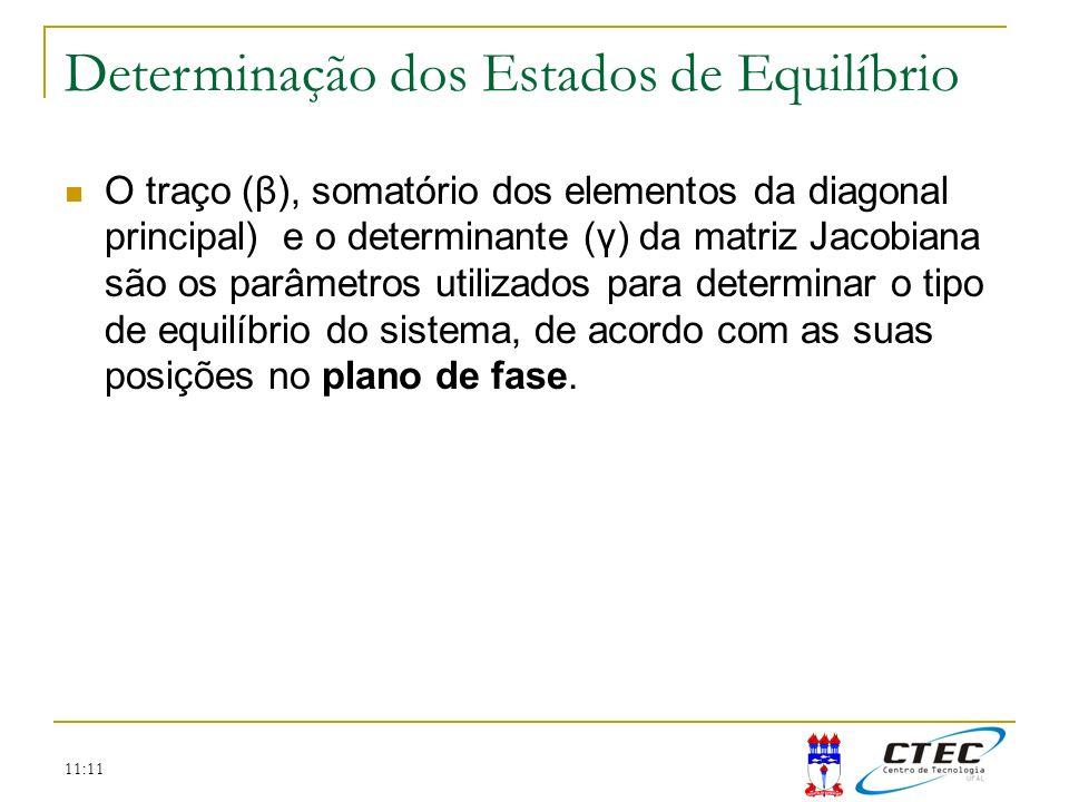 11:11 O traço (β), somatório dos elementos da diagonal principal) e o determinante (γ) da matriz Jacobiana são os parâmetros utilizados para determina