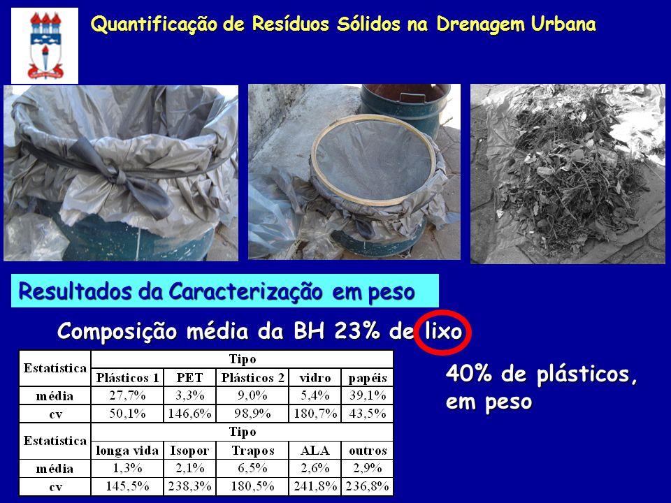 Composição média da BH 23% de lixo Resultados da Caracterização em peso 40% de plásticos, em peso Quantificação de Resíduos Sólidos na Drenagem Urbana