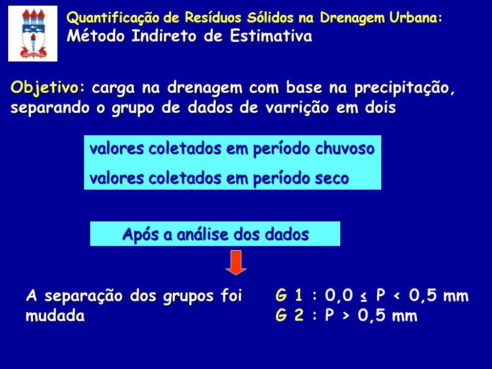 Objetivo: carga na drenagem com base na precipitação, separando o grupo de dados de varrição em dois valores coletados em período chuvoso valores cole