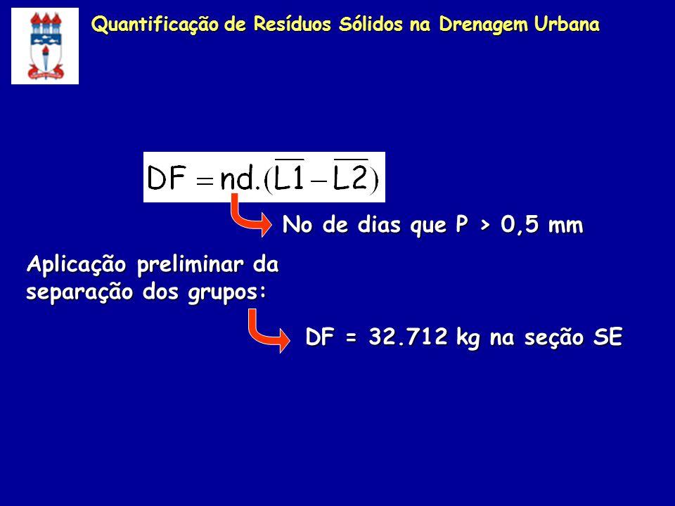 Quantificação de Resíduos Sólidos na Drenagem Urbana Aplicação preliminar da separação dos grupos: DF = 32.712 kg na seção SE No de dias que P > 0,5 m
