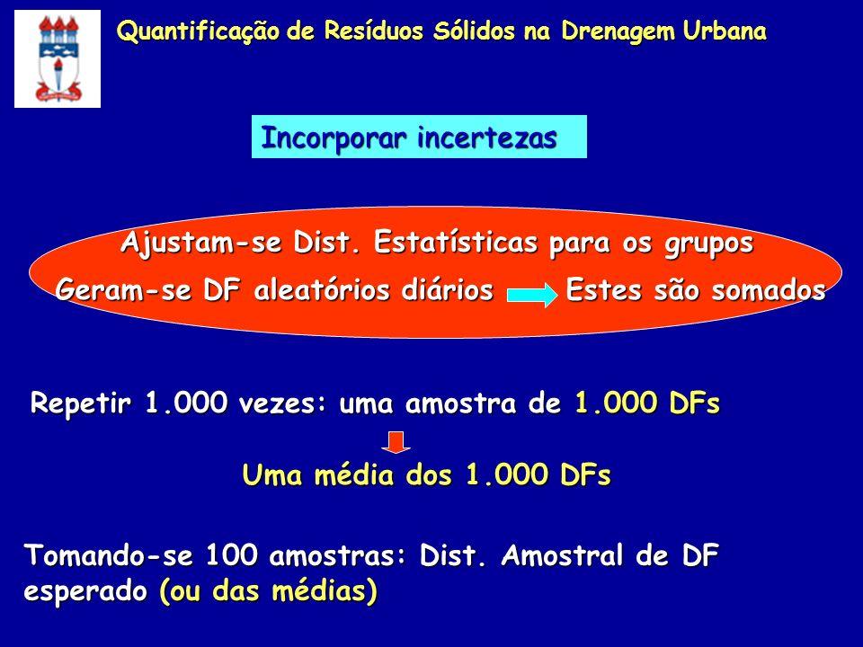 Ajustam-se Dist. Estatísticas para os grupos Geram-se DF aleatórios diários Estes são somados Tomando-se 100 amostras: Dist. Amostral de DF esperado (